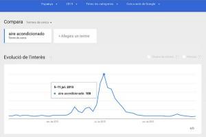 Búsquedas aire acondicionado en Google