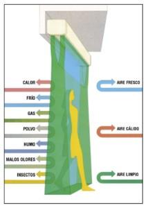 funcionamiento cortinas de aire